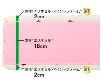 山田哲人使用のマットレス メーカー 特徴